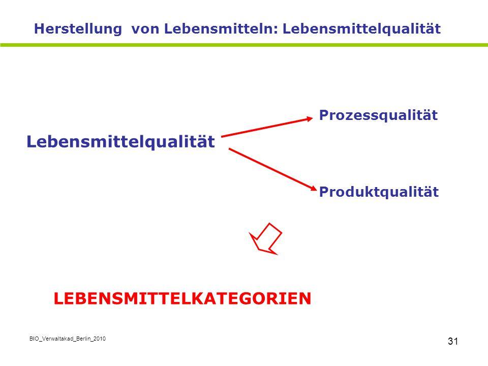 BIO_Verwaltakad_Berlin_2010 31 Herstellung von Lebensmitteln: Lebensmittelqualität Prozessqualität Lebensmittelqualität Produktqualität LEBENSMITTELKA