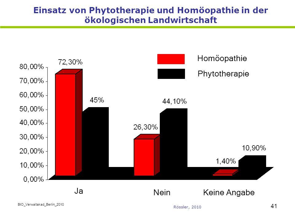 BIO_Verwaltakad_Berlin_2010 41 Einsatz von Phytotherapie und Homöopathie in der ökologischen Landwirtschaft Ja NeinKeine Angabe Homöopathie Phytothera