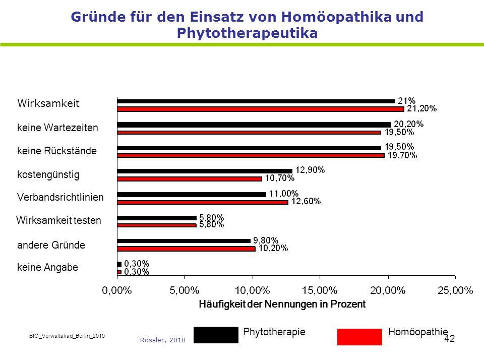 BIO_Verwaltakad_Berlin_2010 42 Gründe für den Einsatz von Homöopathika und Phytotherapeutika Häufigkeit der Nennungen in Prozent HomöopathiePhytothera