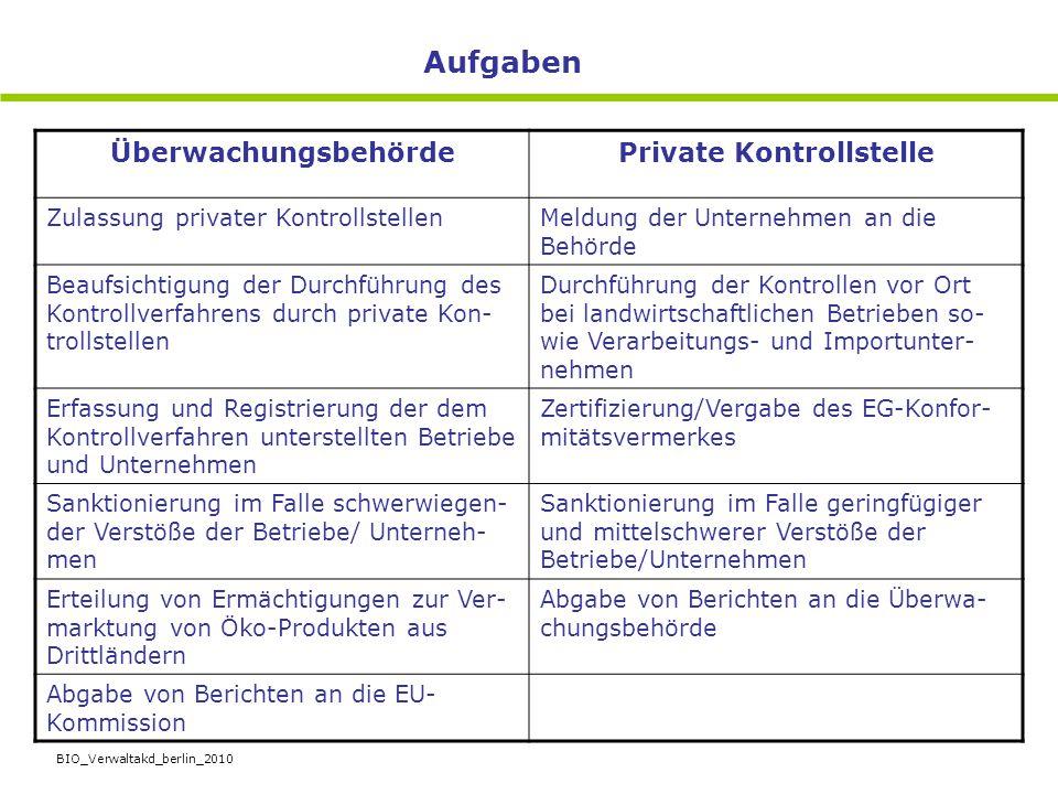 BIO_Verwaltakd_berlin_2010 ÜberwachungsbehördePrivate Kontrollstelle Zulassung privater KontrollstellenMeldung der Unternehmen an die Behörde Beaufsic