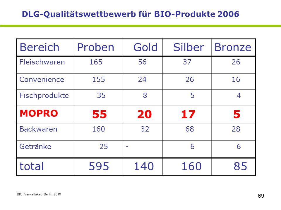 BIO_Verwaltakad_Berlin_2010 69 BereichProben Gold SilberBronze Fleischwaren 165 56 37 26 Convenience 155 24 26 16 Fischprodukte 35 8 5 4 MOPRO 55 20 1