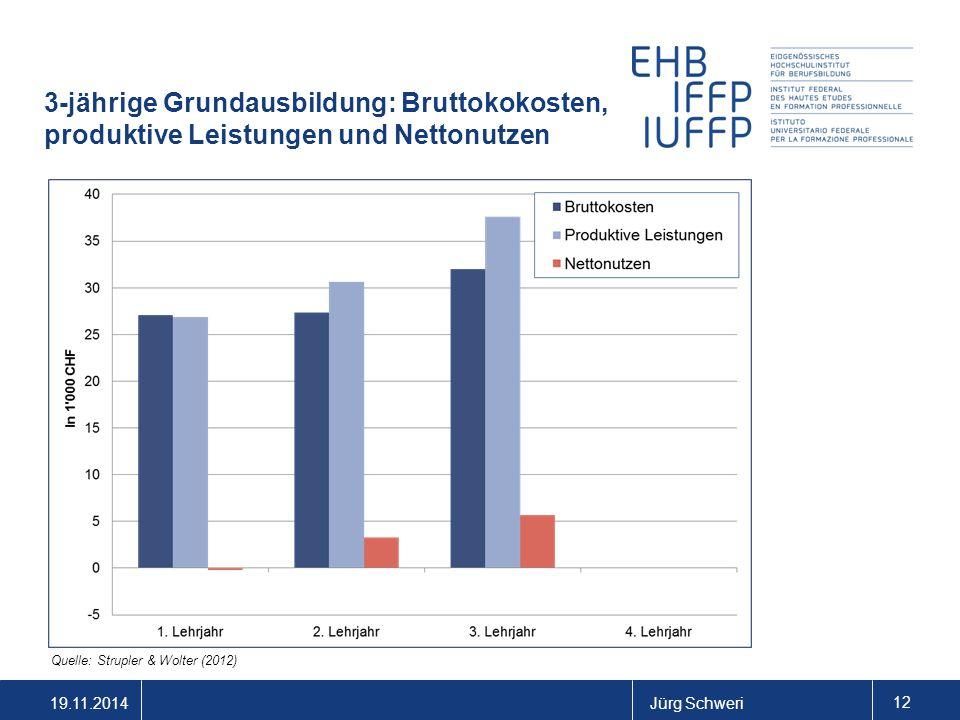 19.11.2014Jürg Schweri 12 3-jährige Grundausbildung: Bruttokokosten, produktive Leistungen und Nettonutzen Quelle: Strupler & Wolter (2012)