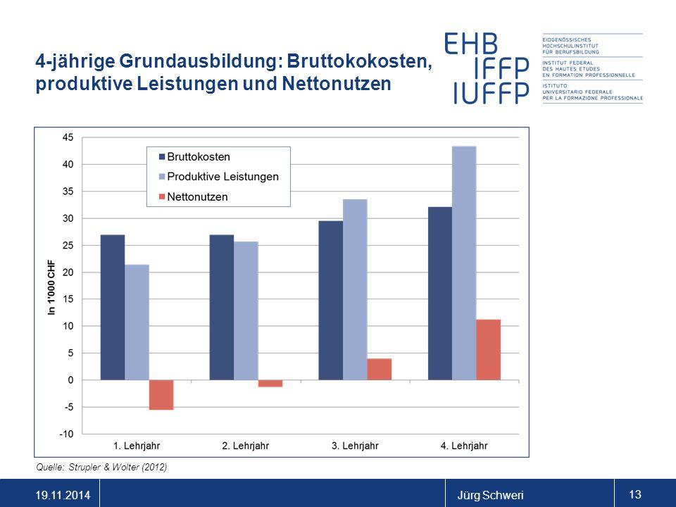19.11.2014Jürg Schweri 13 4-jährige Grundausbildung: Bruttokokosten, produktive Leistungen und Nettonutzen Quelle: Strupler & Wolter (2012)