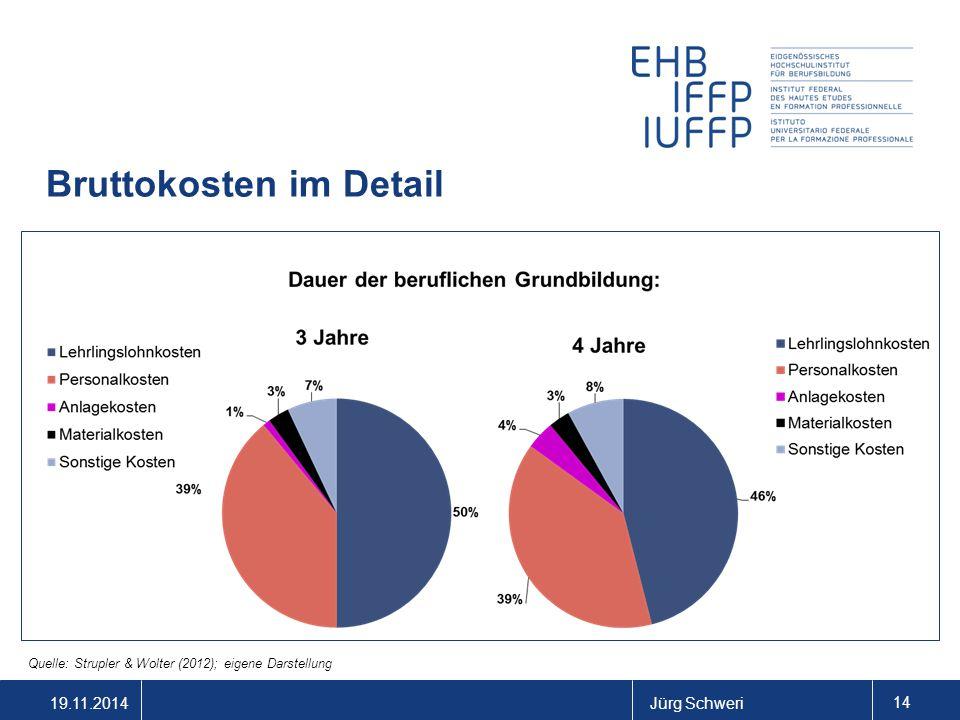 19.11.2014Jürg Schweri 14 Bruttokosten im Detail Quelle: Strupler & Wolter (2012); eigene Darstellung