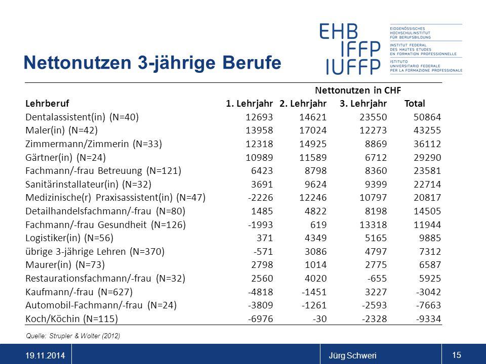 19.11.2014Jürg Schweri 15 Nettonutzen 3-jährige Berufe Quelle: Strupler & Wolter (2012) Nettonutzen in CHF Lehrberuf1. Lehrjahr2. Lehrjahr3. LehrjahrT