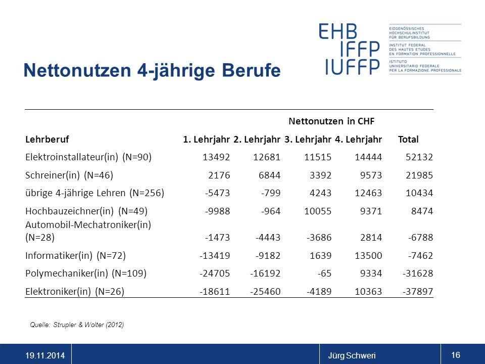 19.11.2014Jürg Schweri 16 Nettonutzen 4-jährige Berufe Quelle: Strupler & Wolter (2012) Nettonutzen in CHF Lehrberuf1. Lehrjahr2. Lehrjahr3. Lehrjahr4