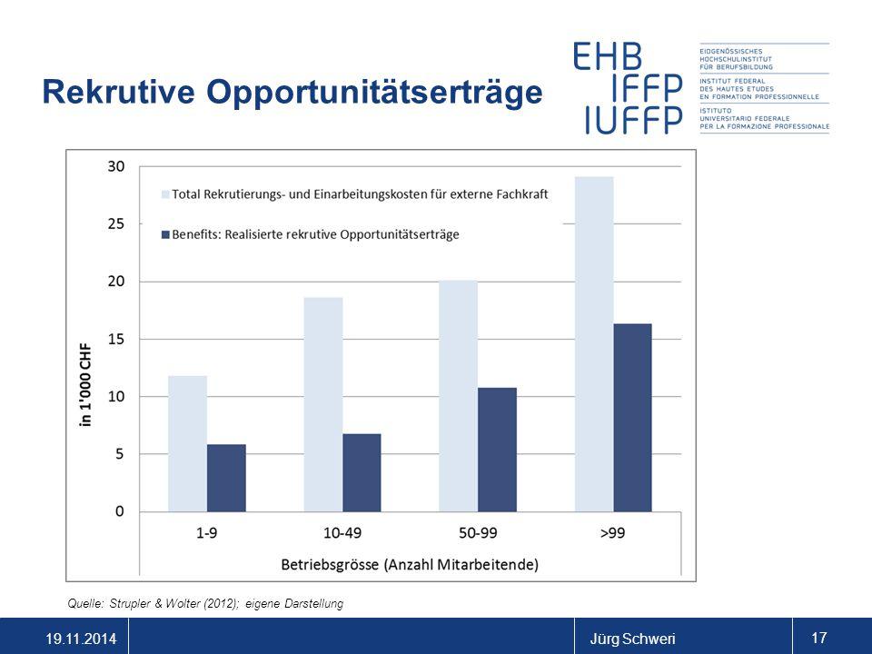 19.11.2014Jürg Schweri 17 Rekrutive Opportunitätserträge Quelle: Strupler & Wolter (2012); eigene Darstellung