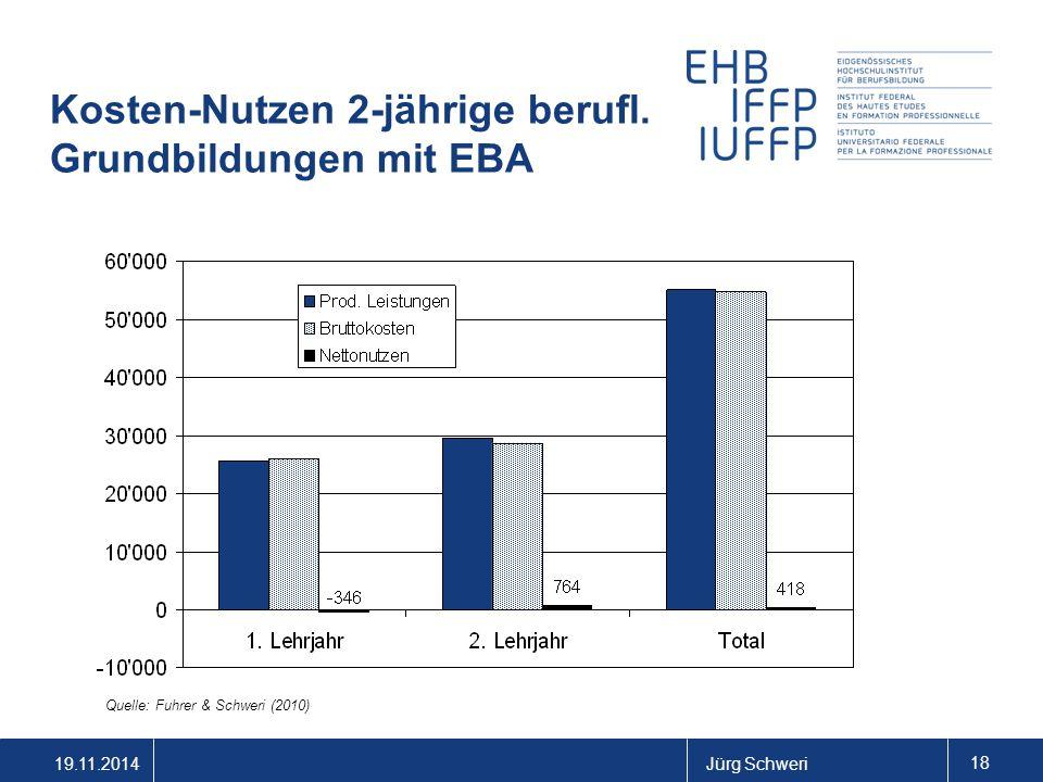 19.11.2014Jürg Schweri 18 Kosten-Nutzen 2-jährige berufl. Grundbildungen mit EBA Quelle: Fuhrer & Schweri (2010)
