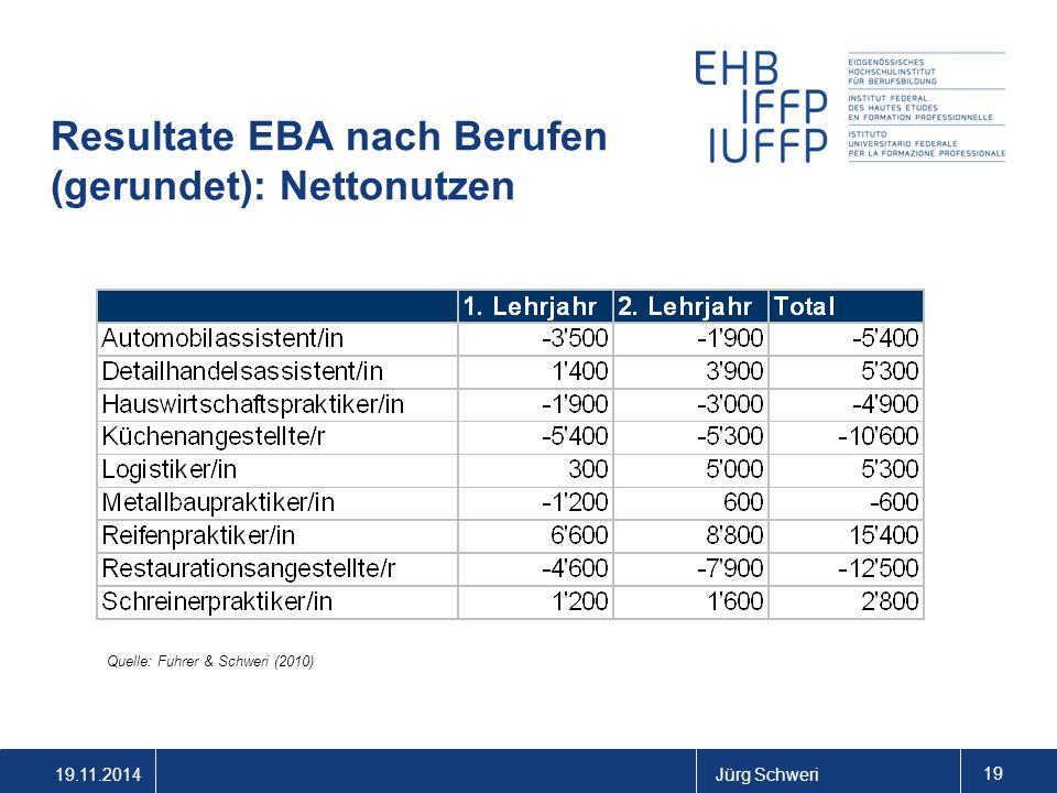 19.11.2014Jürg Schweri 19 Resultate EBA nach Berufen (gerundet): Nettonutzen Quelle: Fuhrer & Schweri (2010)