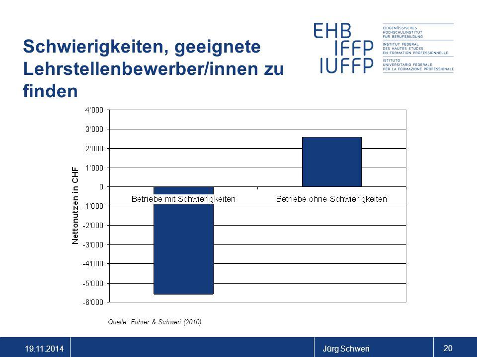 19.11.2014Jürg Schweri 20 Schwierigkeiten, geeignete Lehrstellenbewerber/innen zu finden Quelle: Fuhrer & Schweri (2010)