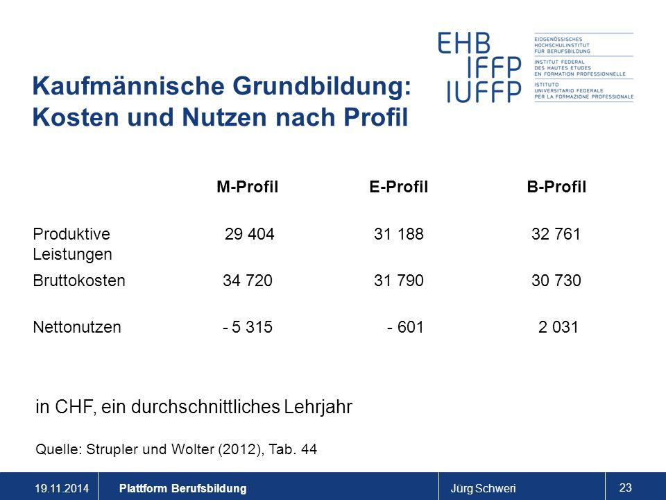 19.11.2014Jürg Schweri 23 Kaufmännische Grundbildung: Kosten und Nutzen nach Profil Plattform Berufsbildung M-ProfilE-ProfilB-Profil Produktive Leistu