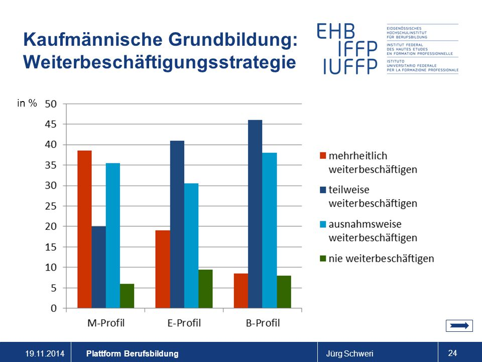 19.11.2014Jürg Schweri 24 Plattform Berufsbildung Kaufmännische Grundbildung: Weiterbeschäftigungsstrategie in %