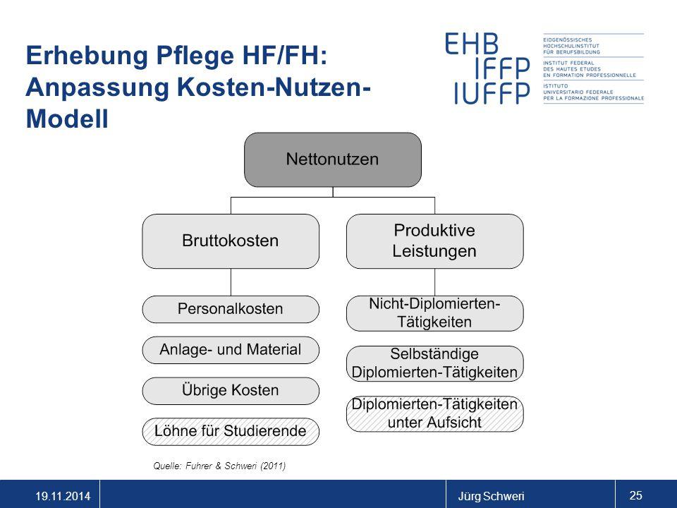 19.11.2014Jürg Schweri 25 Erhebung Pflege HF/FH: Anpassung Kosten-Nutzen- Modell Quelle: Fuhrer & Schweri (2011)