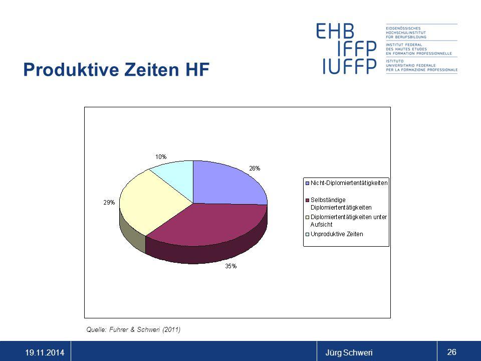 19.11.2014Jürg Schweri 26 Produktive Zeiten HF Quelle: Fuhrer & Schweri (2011)