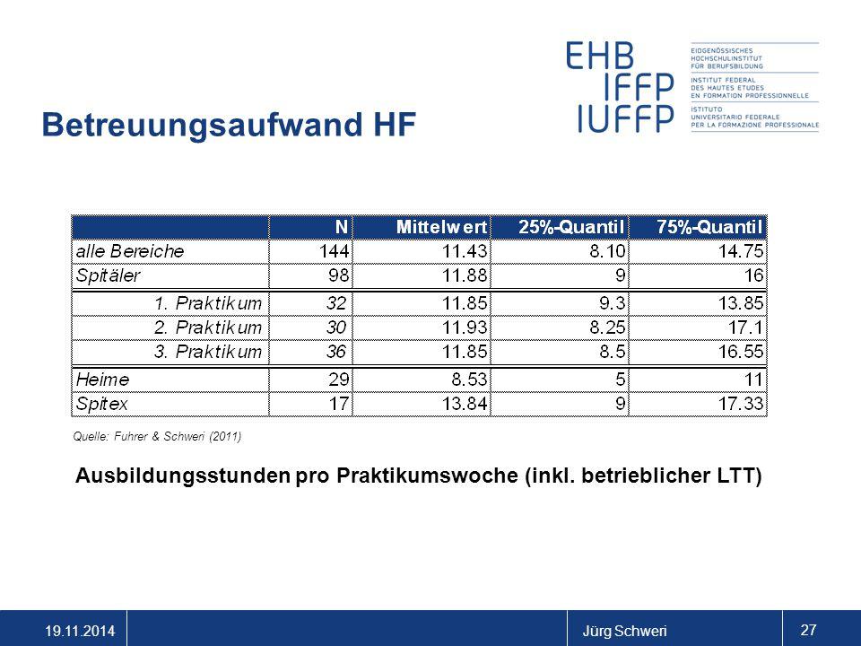 19.11.2014Jürg Schweri 27 Betreuungsaufwand HF Ausbildungsstunden pro Praktikumswoche (inkl. betrieblicher LTT) Quelle: Fuhrer & Schweri (2011)