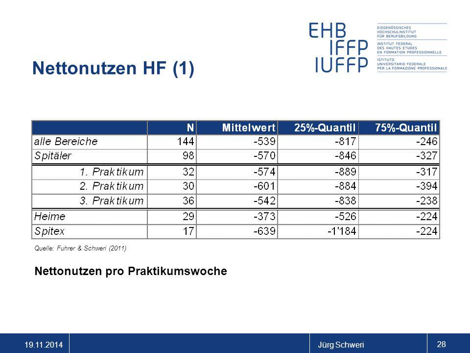 19.11.2014Jürg Schweri 28 Nettonutzen HF (1) Nettonutzen pro Praktikumswoche Quelle: Fuhrer & Schweri (2011)