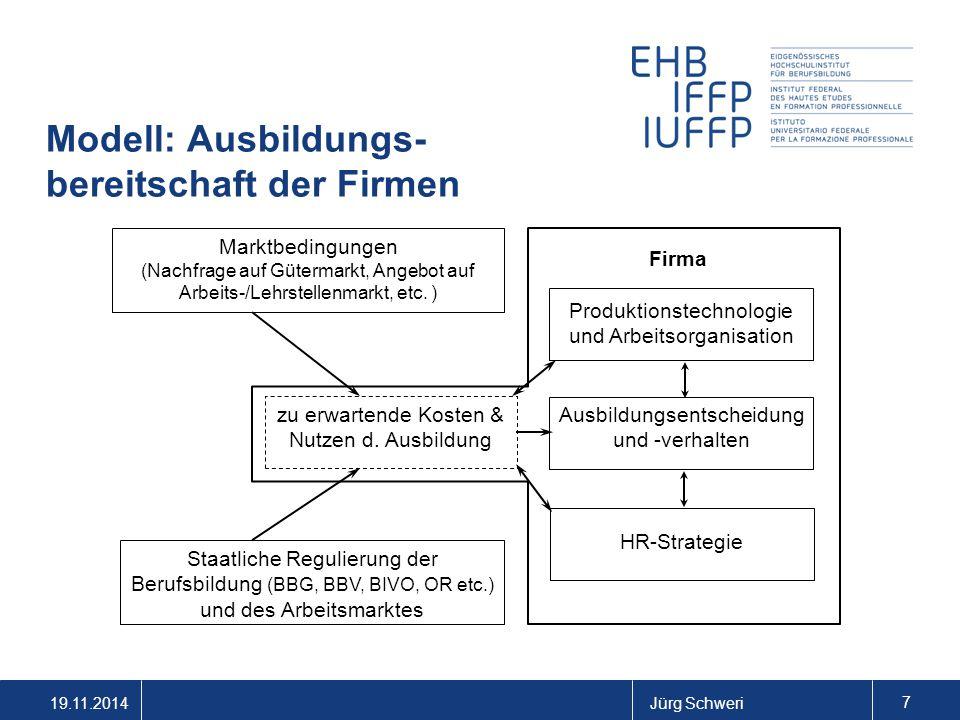 19.11.2014Jürg Schweri 7 Modell: Ausbildungs- bereitschaft der Firmen Marktbedingungen (Nachfrage auf Gütermarkt, Angebot auf Arbeits-/Lehrstellenmarkt, etc.