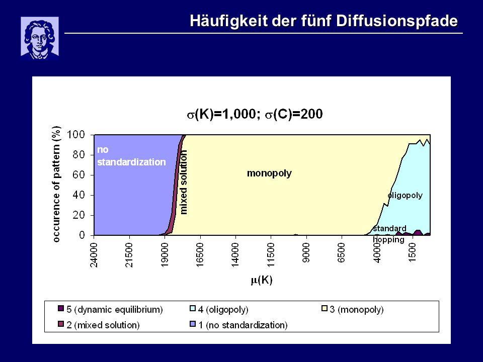 Häufigkeit der fünf Diffusionspfade