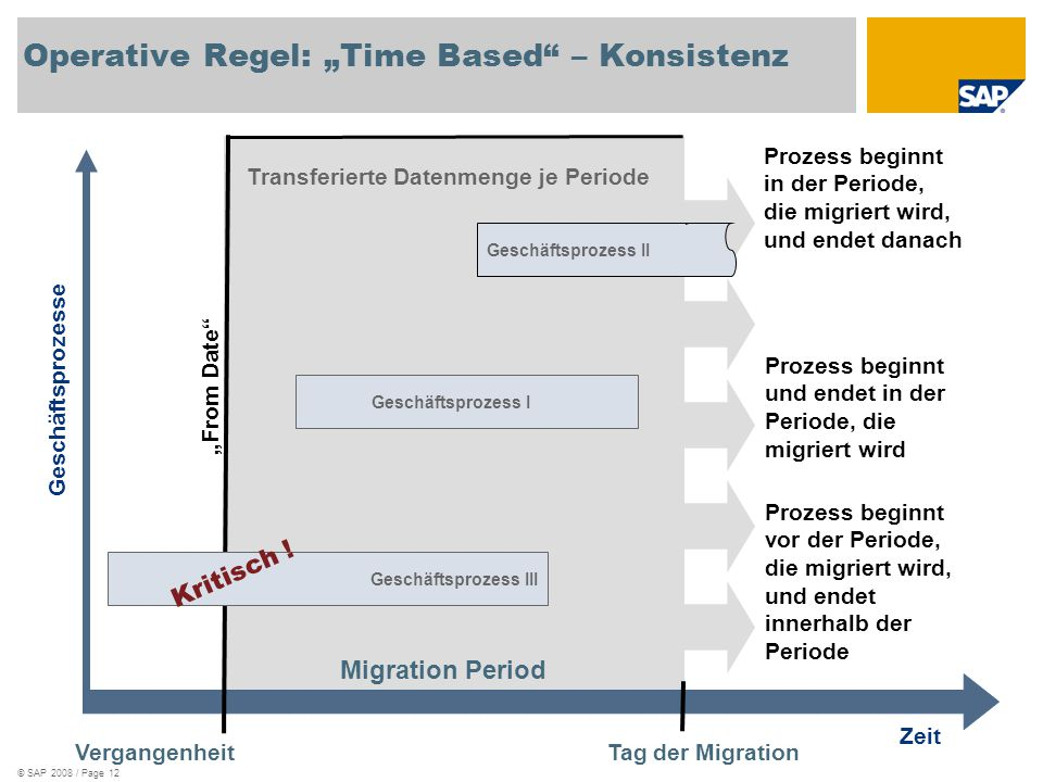 "© SAP 2008 / Page 12 Transferierte Datenmenge je Periode Operative Regel: ""Time Based"" – Konsistenz Vergangenheit Tag der Migration Geschäftsprozesse"