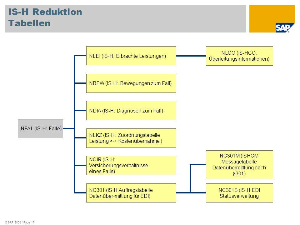 © SAP 2008 / Page 17 IS-H Reduktion Tabellen NFAL (IS-H: Fälle) NLEI (IS-H: Erbrachte Leistungen) NBEW (IS-H: Bewegungen zum Fall) NDIA (IS-H: Diagnos