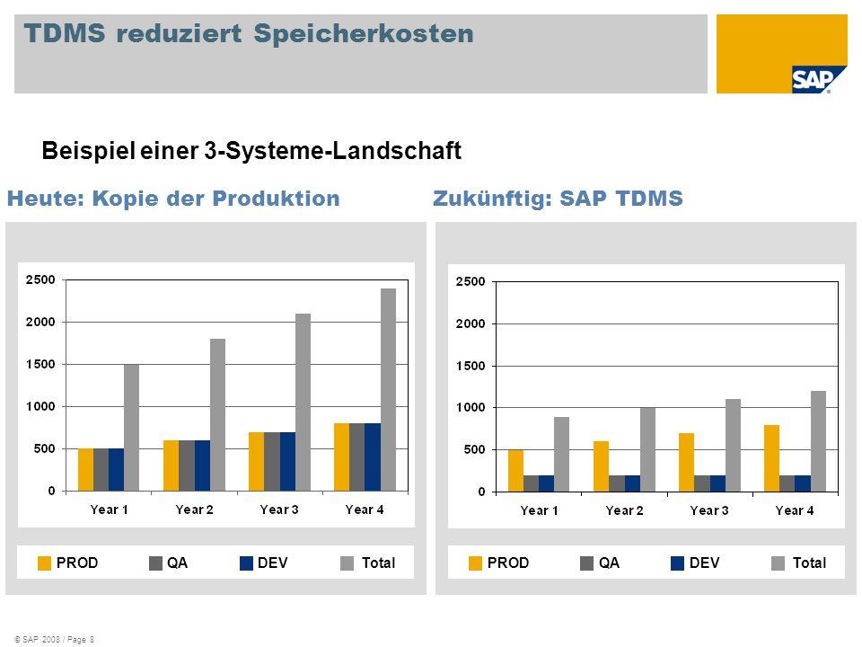 © SAP 2008 / Page 8 TDMS reduziert Speicherkosten Zukünftig: SAP TDMS PRODQADEVTotalPRODQADEVTotal Heute: Kopie der Produktion Beispiel einer 3-System