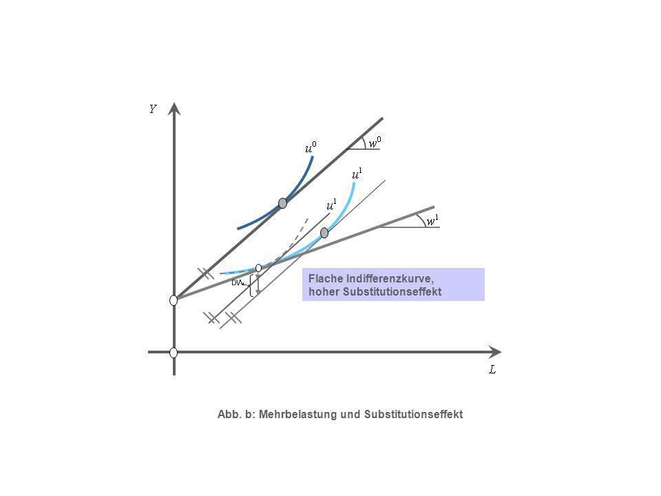 Flache Indifferenzkurve, hoher Substitutionseffekt Abb. b: Mehrbelastung und Substitutionseffekt