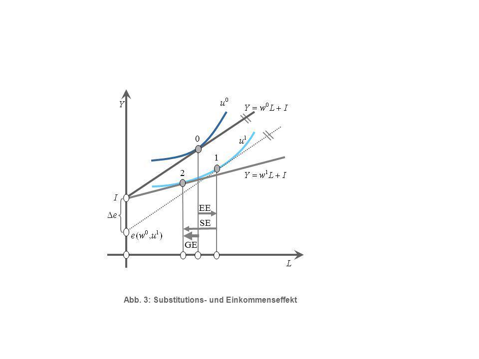 1 0 2 SE EE GE Abb. 3: Substitutions- und Einkommenseffekt