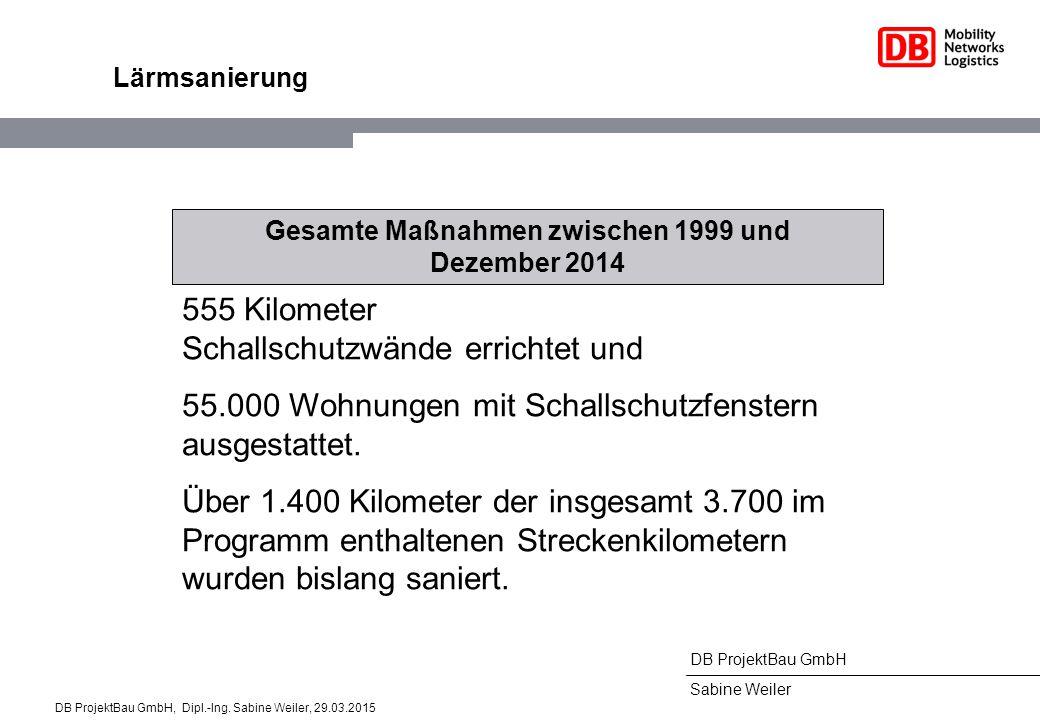 DB ProjektBau GmbH Sabine Weiler Lärmsanierung Gesamte Maßnahmen zwischen 1999 und Dezember 2014 555 Kilometer Schallschutzwände errichtet und 55.000 Wohnungen mit Schallschutzfenstern ausgestattet.