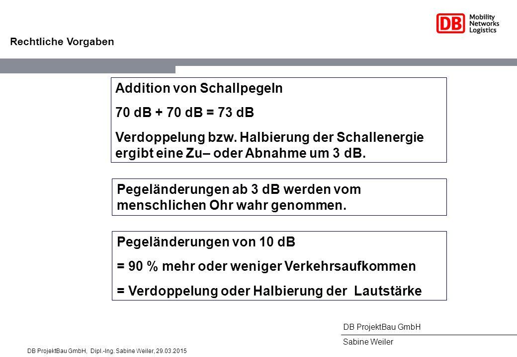 DB ProjektBau GmbH Sabine Weiler Rechtliche Vorgaben Addition von Schallpegeln 70 dB + 70 dB = 73 dB Verdoppelung bzw. Halbierung der Schallenergie er