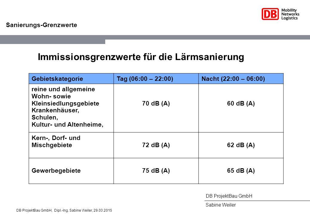DB ProjektBau GmbH Sabine Weiler Sanierungs-Grenzwerte Immissionsgrenzwerte für die Lärmsanierung GebietskategorieTag (06:00 – 22:00)Nacht (22:00 – 06:00) reine und allgemeine Wohn- sowie Kleinsiedlungsgebiete Krankenhäuser, Schulen, Kultur- und Altenheime, 70 dB (A)60 dB (A) Kern-, Dorf- und Mischgebiete72 dB (A)62 dB (A) Gewerbegebiete75 dB (A)65 dB (A) DB ProjektBau GmbH, Dipl.-Ing.