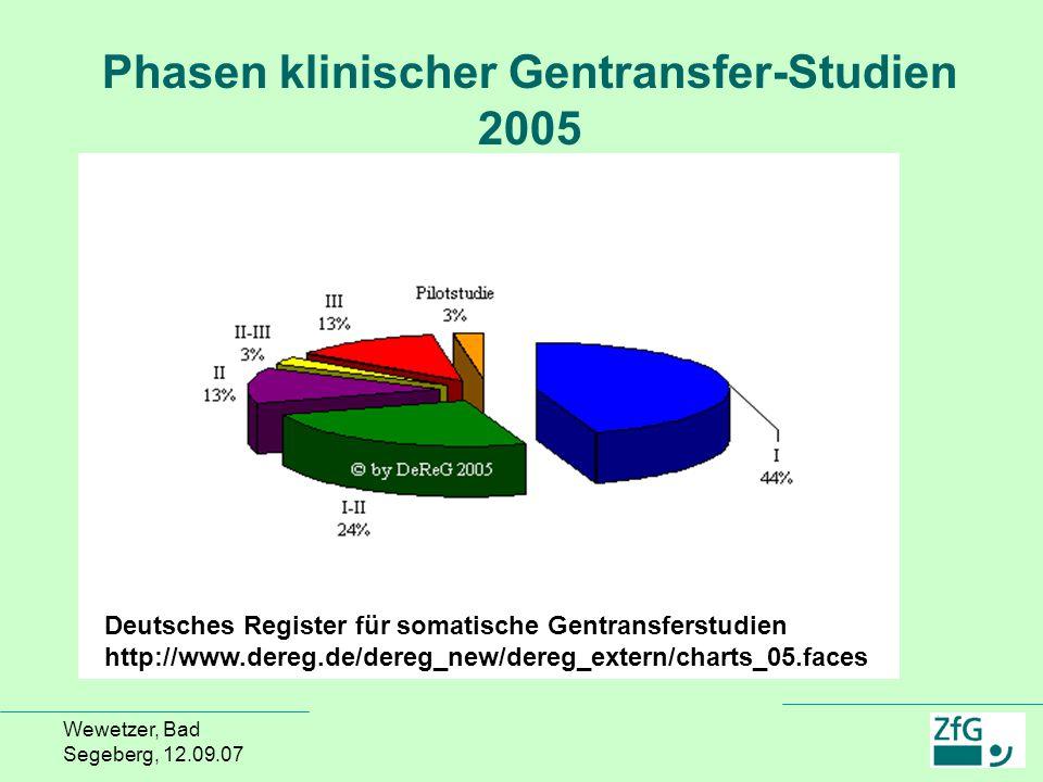 Wewetzer, Bad Segeberg, 12.09.07 Phasen klinischer Gentransfer-Studien 2005 Deutsches Register für somatische Gentransferstudien http://www.dereg.de/d