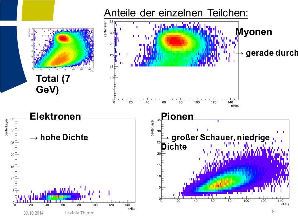 Elektronen → hohe Dichte Myonen → gerade durch Pionen → großer Schauer, niedrige Dichte Total (7 GeV) Anteile der einzelnen Teilchen: 9 30.10.2014 Lavinia Thimm