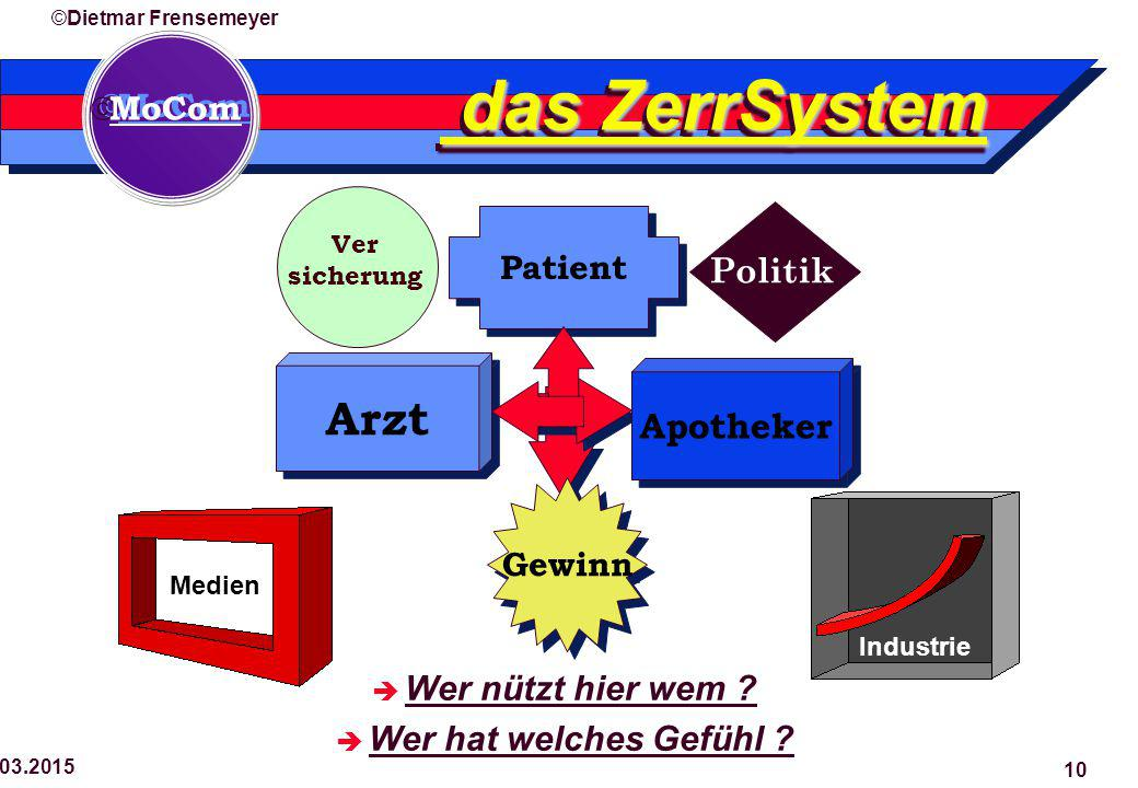  MoCom ©Dietmar Frensemeyer 29.03.2015 10 das ZerrSystem das ZerrSystem Patient Gewinn Arzt Apotheker Ver sicherung Politik  Wer nützt hier wem .