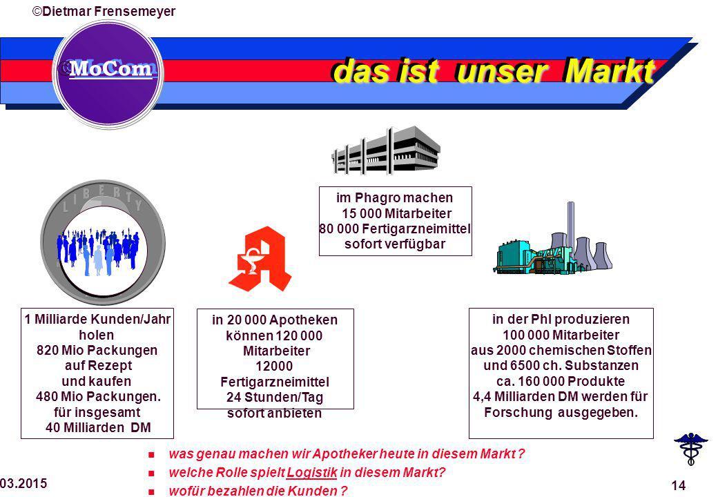  MoCom ©Dietmar Frensemeyer 29.03.2015 14 das ist unser Markt 1 Milliarde Kunden/Jahr holen 820 Mio Packungen auf Rezept und kaufen 480 Mio Packungen.
