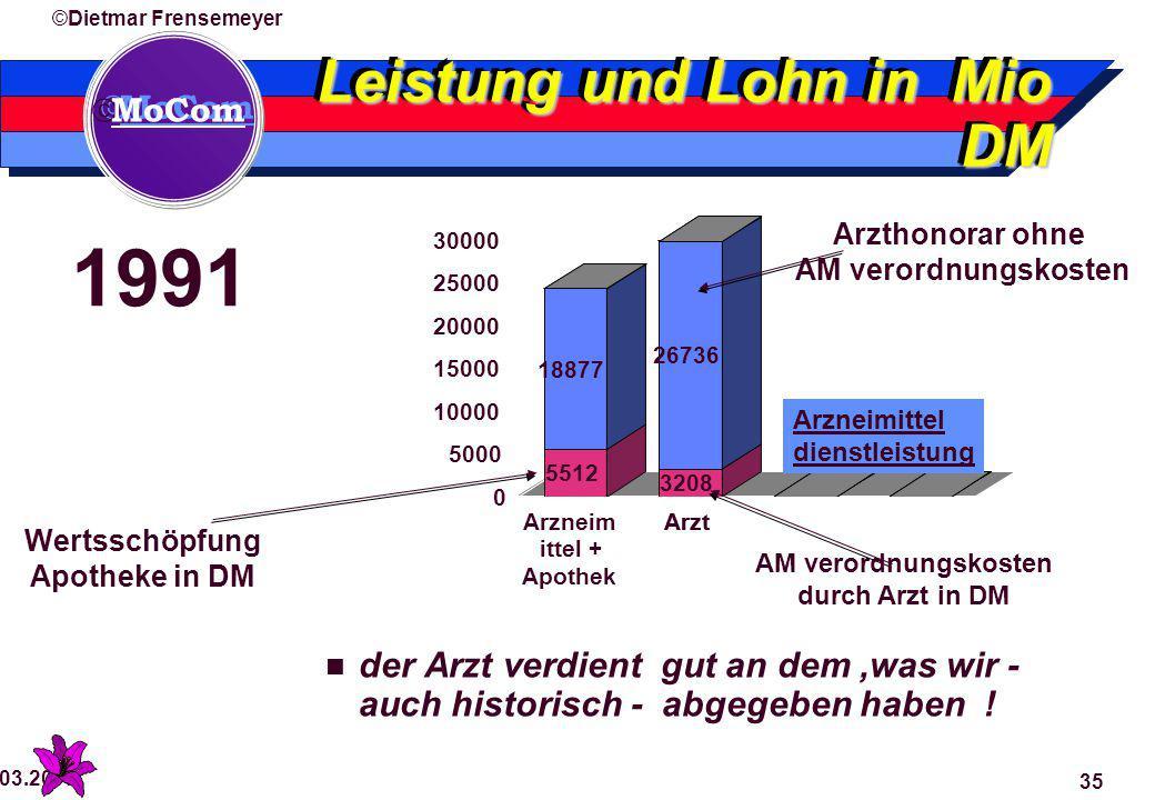  MoCom ©Dietmar Frensemeyer 29.03.2015 35 Leistung und Lohn in Mio DM der Arzt verdient gut an dem,was wir - auch historisch - abgegeben haben .