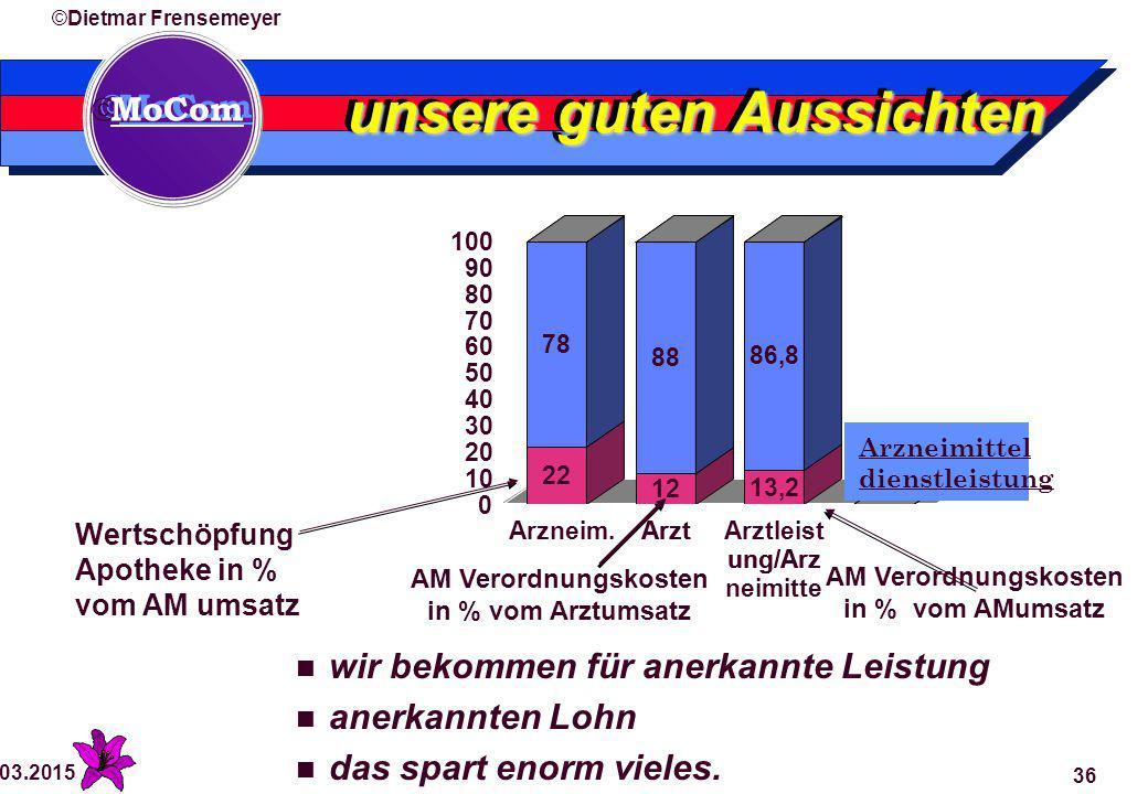  MoCom ©Dietmar Frensemeyer 29.03.2015 36 unsere guten Aussichten wir bekommen für anerkannte Leistung anerkannten Lohn das spart enorm vieles.