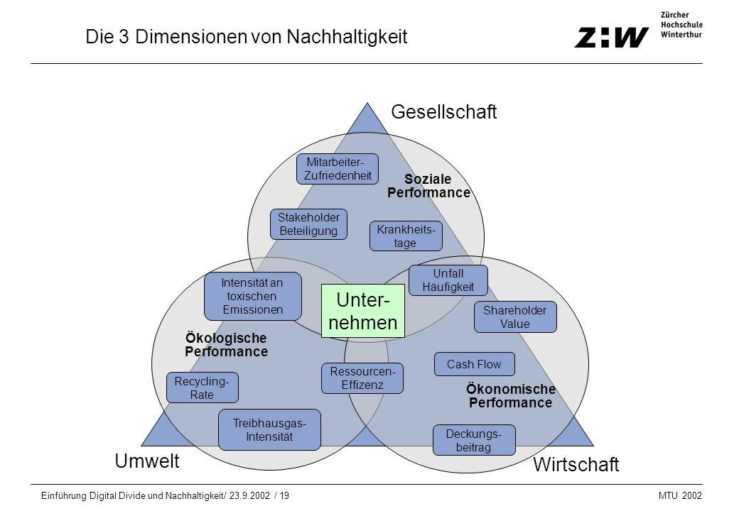 MTU 2002 Einführung Digital Divide und Nachhaltigkeit/ 23.9.2002 / 19 Die 3 Dimensionen von Nachhaltigkeit Umwelt Wirtschaft Gesellschaft Mitarbeiter-