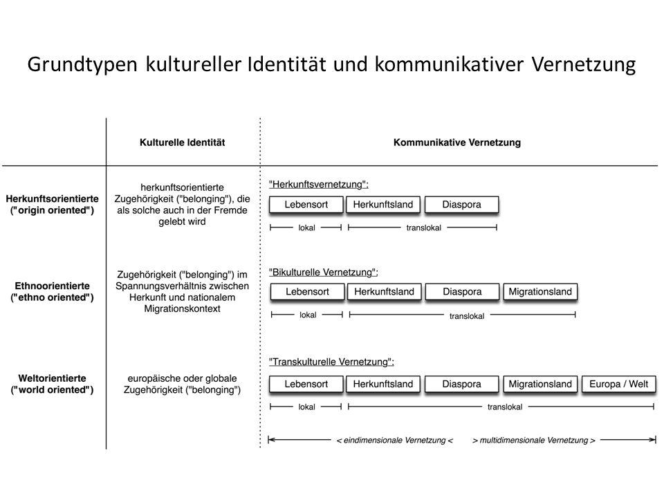 Grundtypen kultureller Identität und kommunikativer Vernetzung