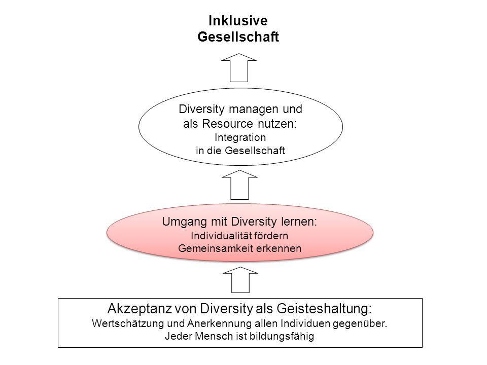 Akzeptanz von Diversity als Geisteshaltung: Wertschätzung und Anerkennung allen Individuen gegenüber.