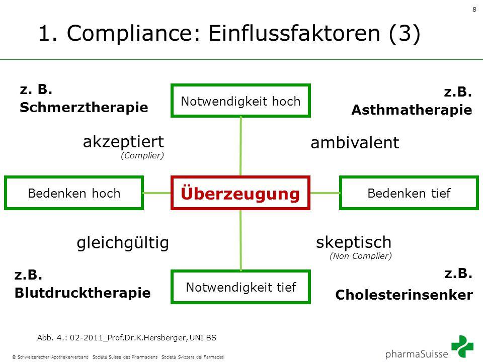 8 © Schweizerischer Apothekerverband Société Suisse des Pharmaciens Società Svizzera dei Farmacisti 1. Compliance: Einflussfaktoren (3) Abb. 4.: 02-20