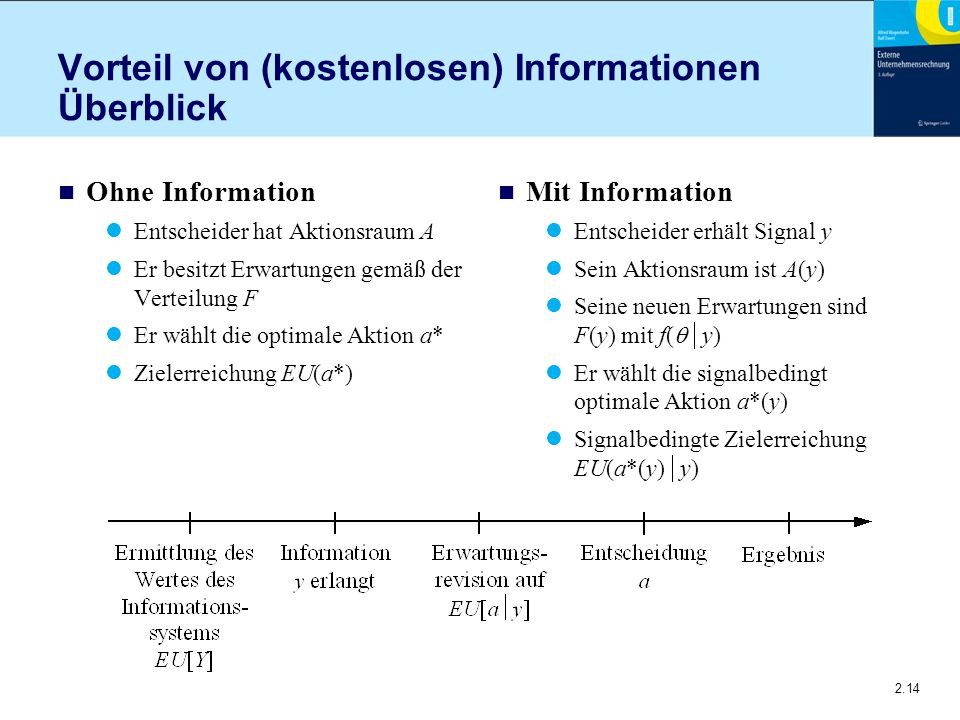 2.14 Vorteil von (kostenlosen) Informationen Überblick n Ohne Information Entscheider hat Aktionsraum A Er besitzt Erwartungen gemäß der Verteilung F Er wählt die optimale Aktion a* Zielerreichung EU(a*) n Mit Information Entscheider erhält Signal y Sein Aktionsraum ist A(y) Seine neuen Erwartungen sind F(y) mit f(  y) Er wählt die signalbedingt optimale Aktion a*(y) Signalbedingte Zielerreichung EU(a*(y)  y)