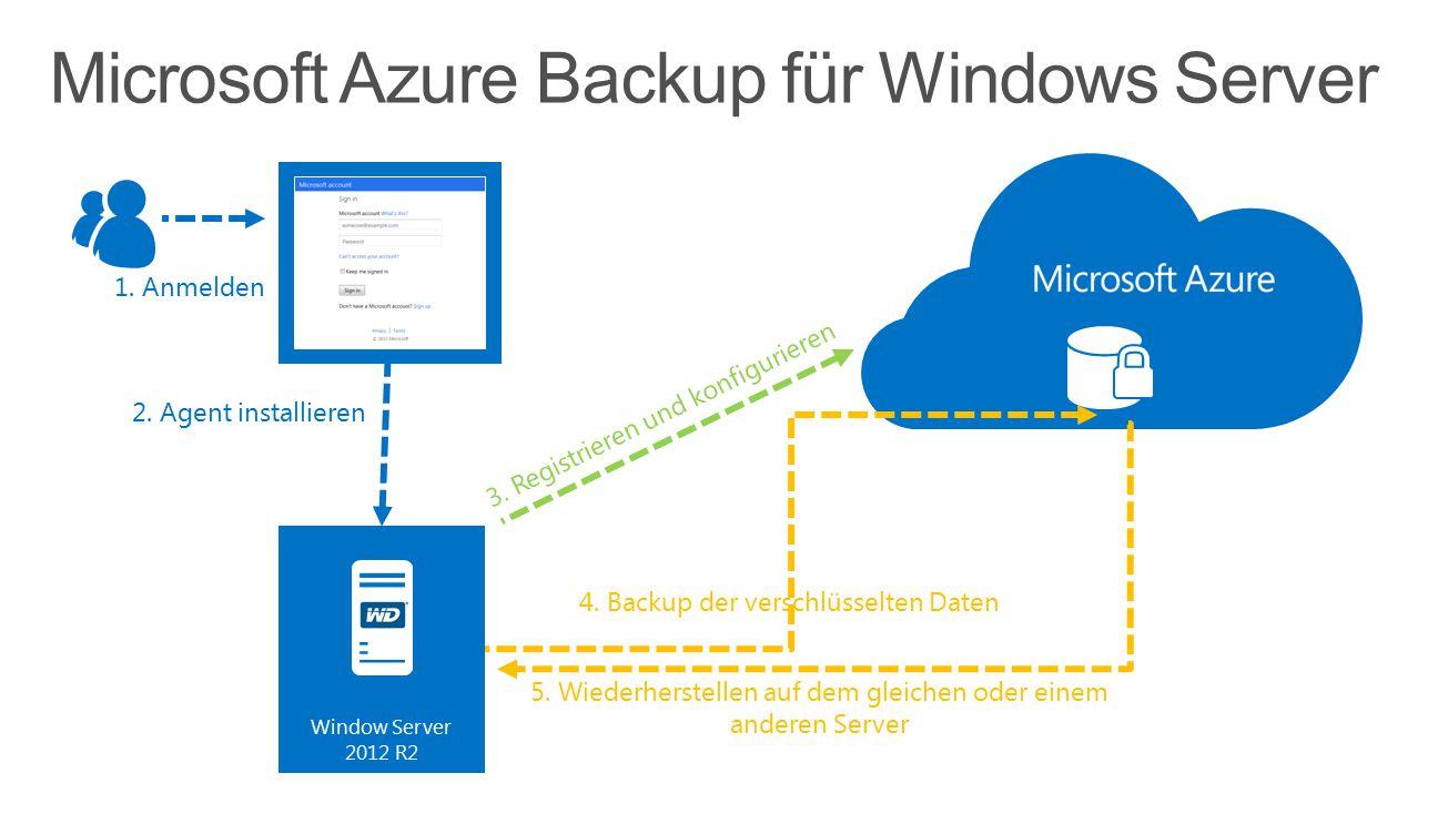 4. Backup der verschlüsselten Daten 2. Agent installieren 1. Anmelden 3. Registrieren und konfigurieren 5. Wiederherstellen auf dem gleichen oder eine