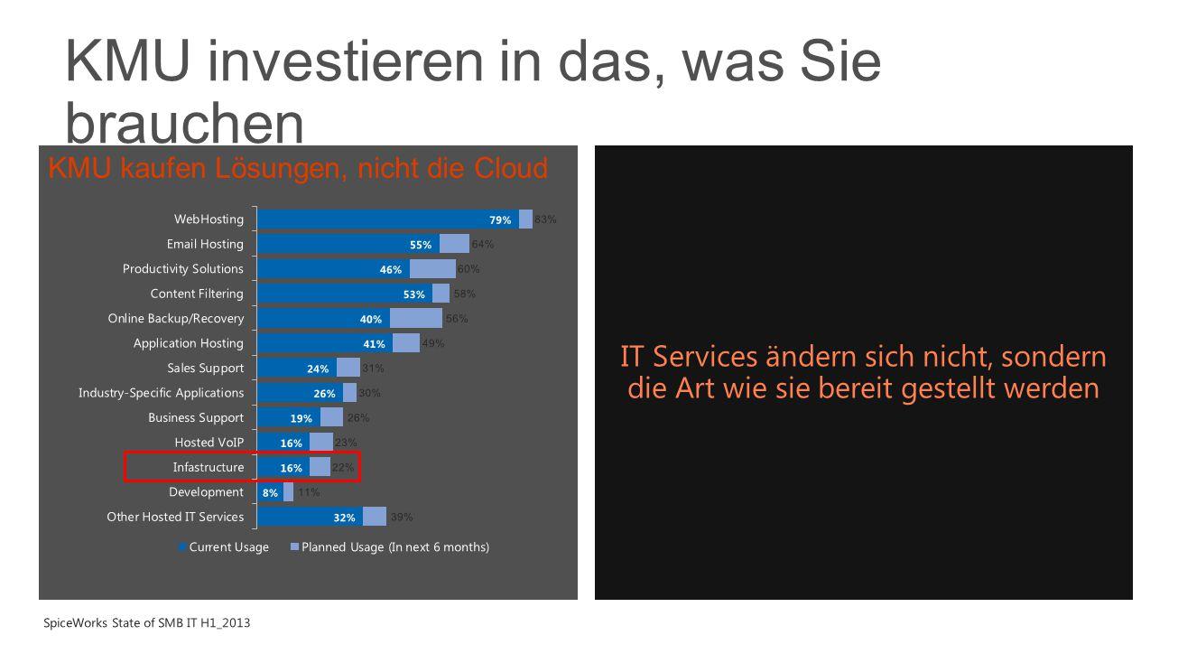 3  47% aller Applikationen on-prem  70% der Server nicht virtualisiert  Virtualisierung wächst ums 2.5x  Cloudwachstum basiert auf IaaS  Neue Applikationen warden für die Cloud entwickelt Past Presemt Present Future IT bei KMU entwickelt sich weiter  Business Modelle entwickeln sich weiter…