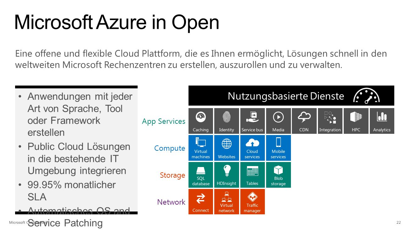 App Services Network Storage Compute CachingIdentityService busMediaCDNIntegrationHPCAnalytics Virtual machinesWebsites Cloud services Mobile services
