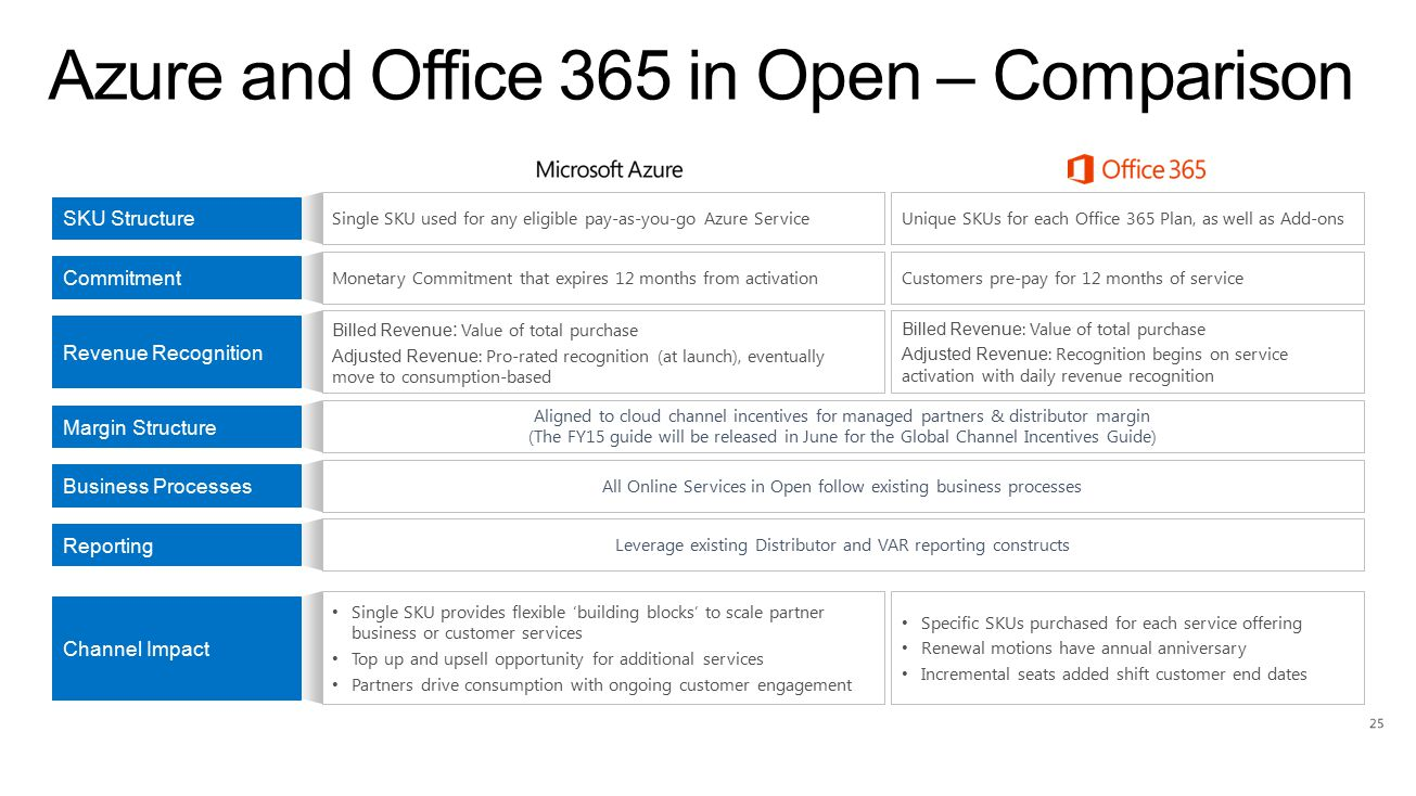 SKU Structure Single SKU used for any eligible pay-as-you-go Azure ServiceUnique SKUs for each Office 365 Plan, as well as Add-ons Monetary Commitment