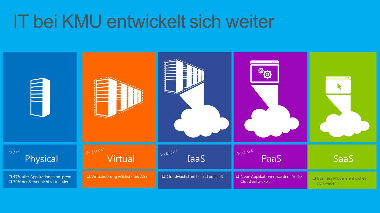 3  47% aller Applikationen on-prem  70% der Server nicht virtualisiert  Virtualisierung wächst ums 2.5x  Cloudwachstum basiert auf IaaS  Neue App