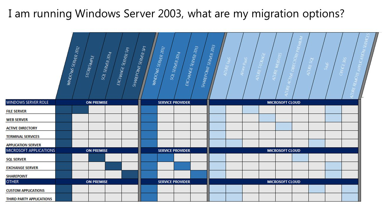 I am running Windows Server 2003, what are my migration options?