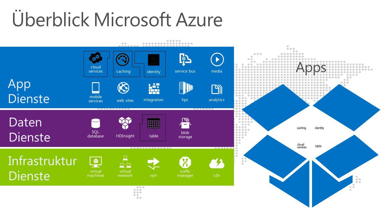 Wie Microsoft Azure an KMU verkauft wird Data Backup in die Cloud Applikationen in Azure VM Webseiten Hosting Testen und entwickeln