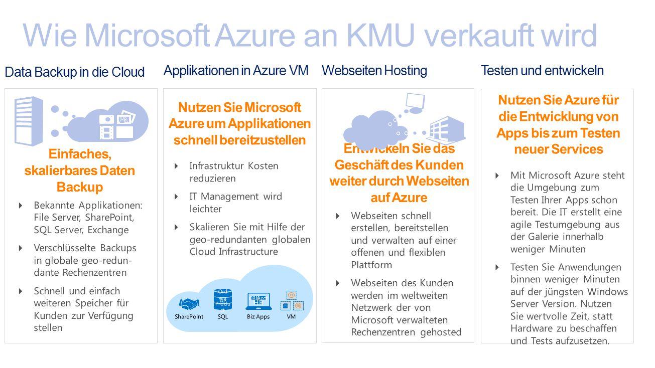 Hybrid: Ein Hersteller über Clouds hinweg – Private, Public und Hoster Ein Support-Ansprechpartner für Infrastruktur, OS, Services und Anwendungen Bewiesene, langjährige Erfahrung und hohe Glaubwürdigkeit Ein Anbieter für Infrastructure-as-a-Service (IaaS) und Platform-as-a- Service (PaaS) SharePoint, SQL Server, und Windows Server laufen am besten auf Microsoft Azure