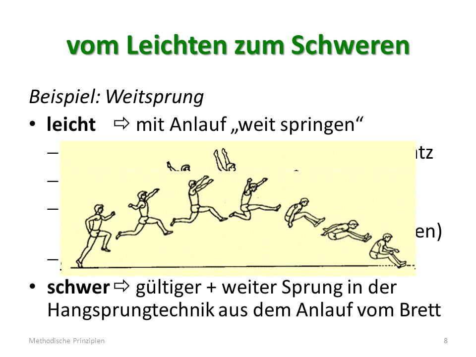 vom Bekannten zum Unbekannten Beispiel: Hürdensprint bekannt  schnell laufen  Sprint über flache Hindernisse  Rhythmische Läufe (z.B.